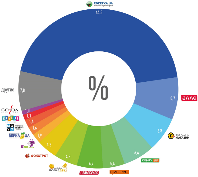 ТОП 10 лучших интернет магазинов Украины 2019 - 2020 года