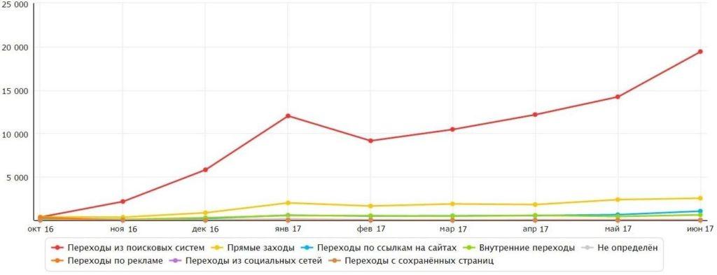 Стоимость и сроки продвижения турфирмы