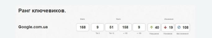как бесплатно поднять посещаемость сайта до 10000