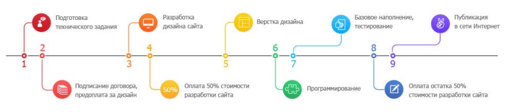 создания сайта с нуля в Украине
