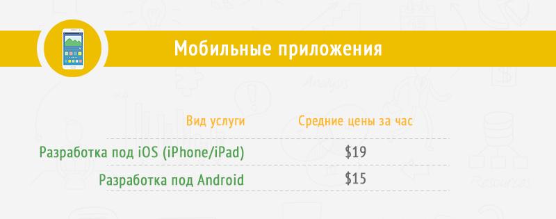Разработчики мобильных приложений