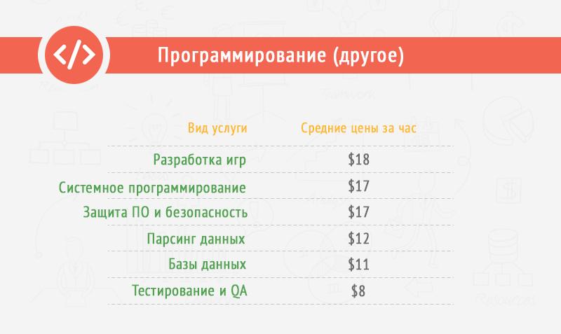 Программисты по Безопасности - цена за 1 час