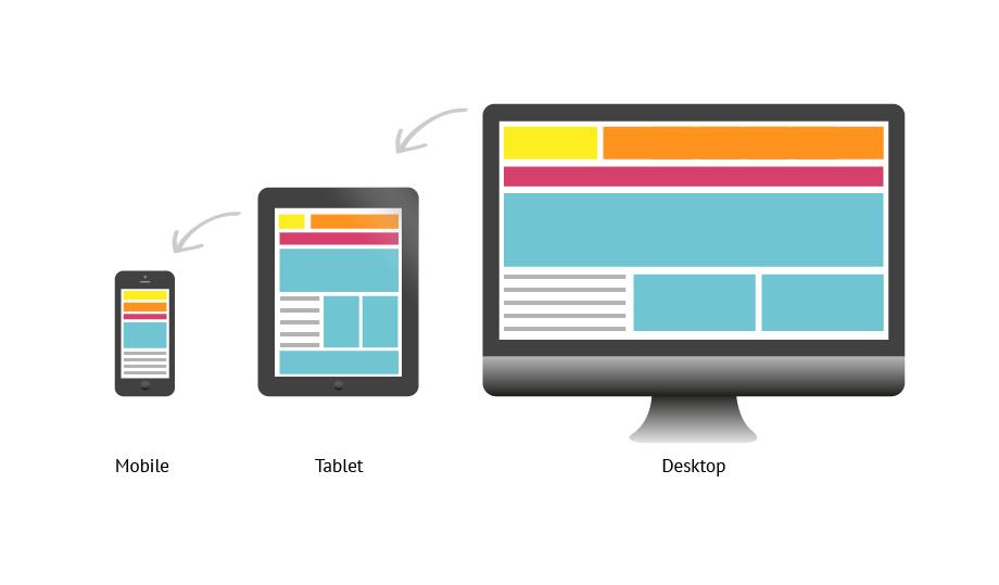 Что такое адаптивный сайт?