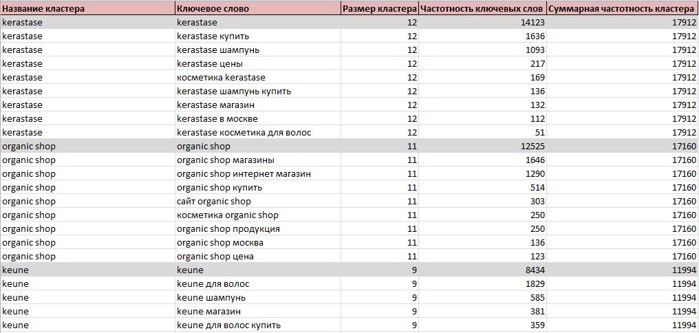 Продвижение интернет магазина Харьков