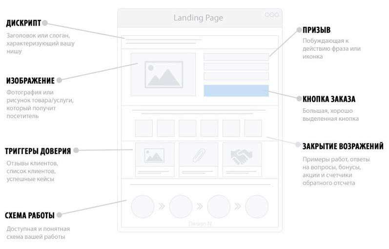 Создание посадочной страницы - Примеры и Дизайн Landing Page