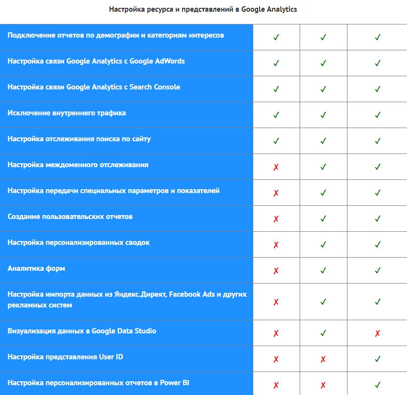Заказать услугу профессиональной веб аналитики - Лучшая цена настройки киев