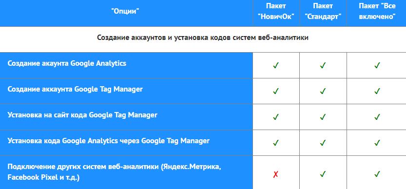 Услуга настройки систем веб-аналитики