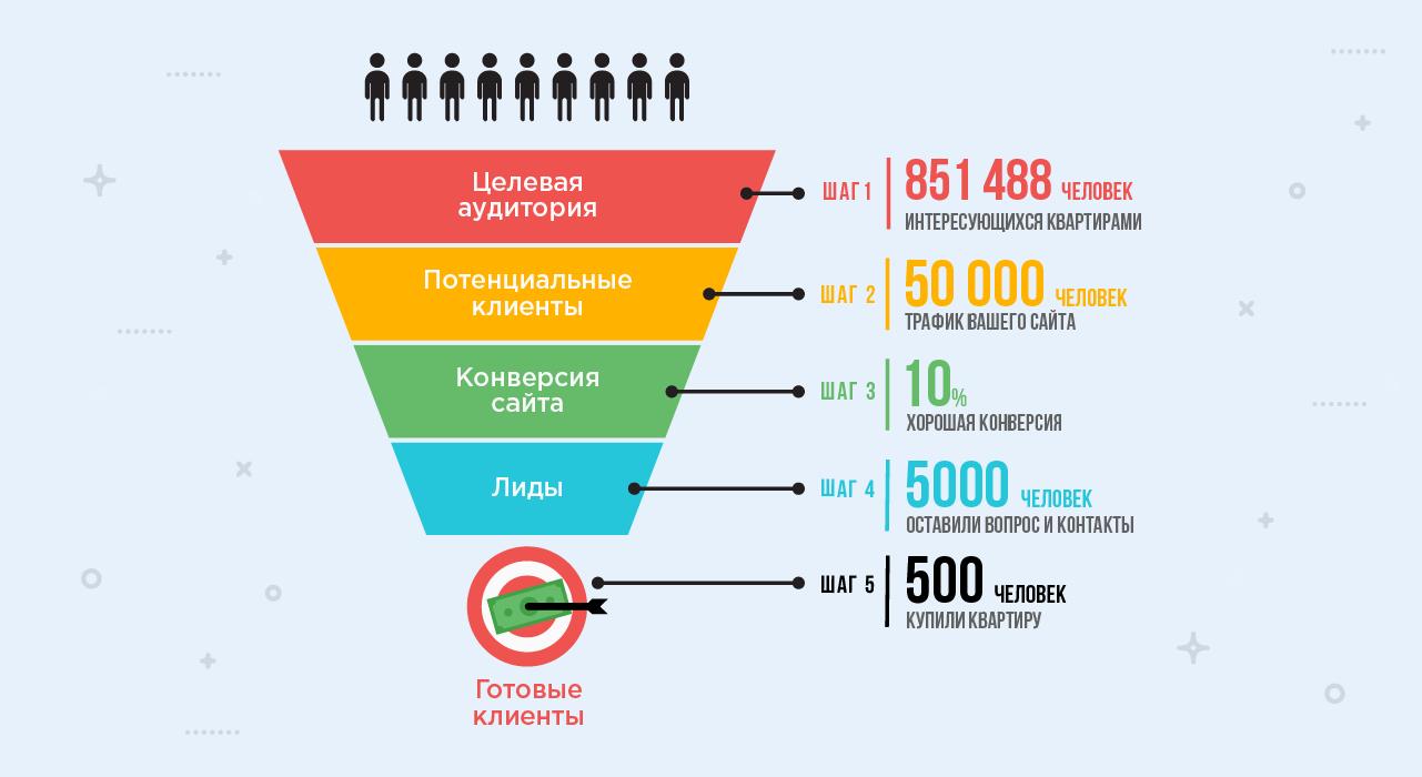 Лидогенерация в Украине под ключ: миф или реальность?