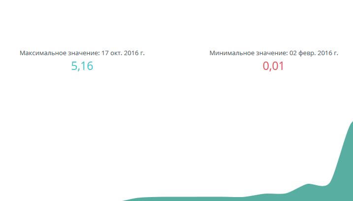Продвижение магазина мобильных телефонов и аксессуаров - Serpstats