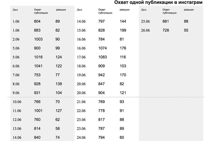 аудит профиля инстаграм киев