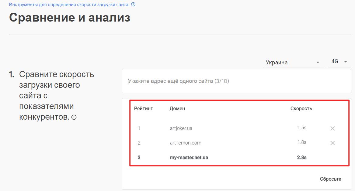 Скорость загрузки сайта: проверка, анализ и способы оптимизации