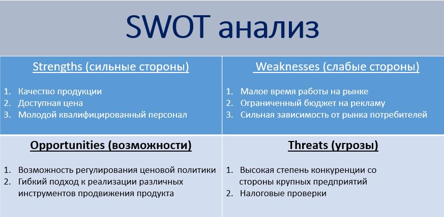 Проведение анализа SWOT