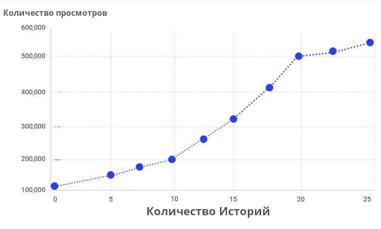 Если число Сторис варьируется в пределах 17 - 22 штук, то разницы в охвате практически не будет наблюдаться.
