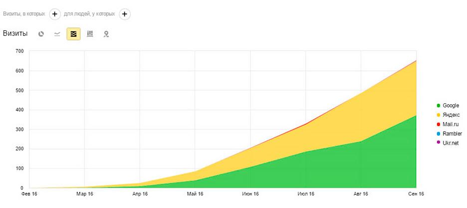 Блог (возраст доменного имени полгода)