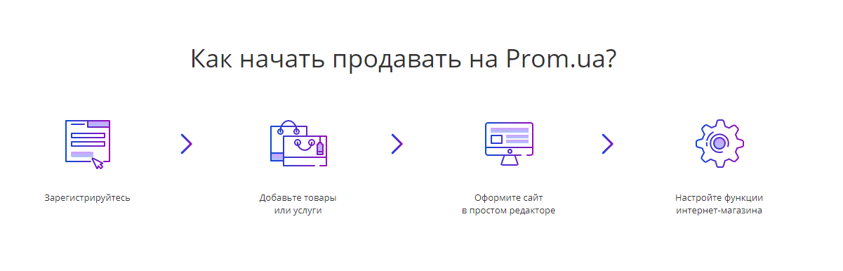 Разработка онлайн магазина с нуля на Пром: Инструкция + Видео